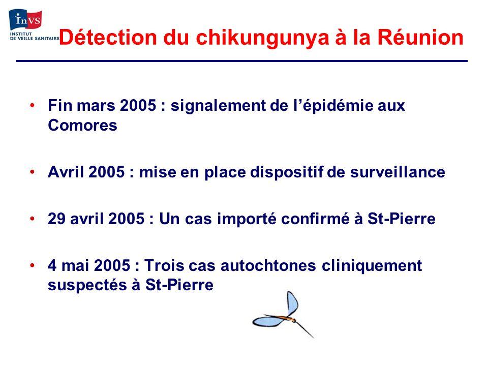 Détection du chikungunya à la Réunion
