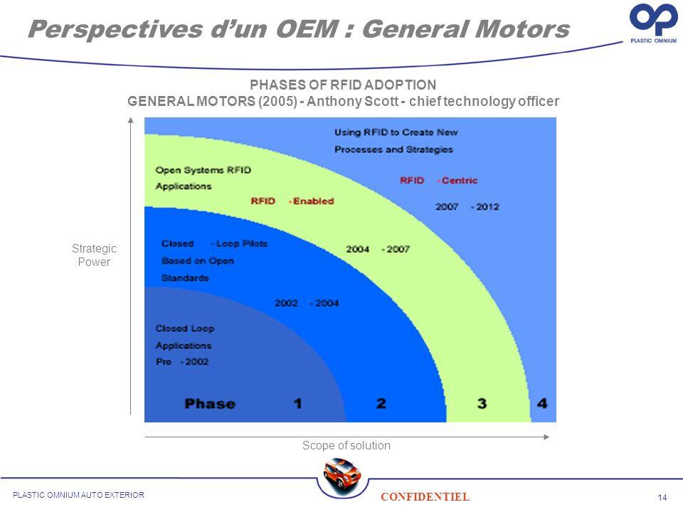 Perspectives d'un OEM : General Motors