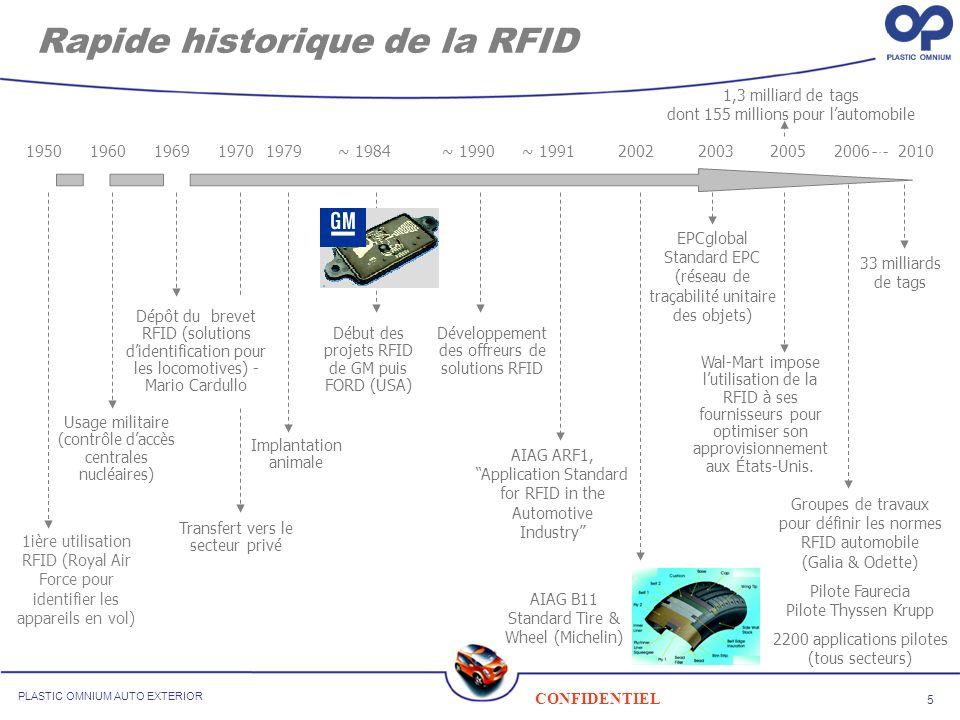 Rapide historique de la RFID