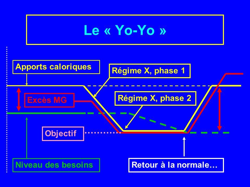 Le « Yo-Yo » Apports caloriques Régime X, phase 1 Régime X, phase 2