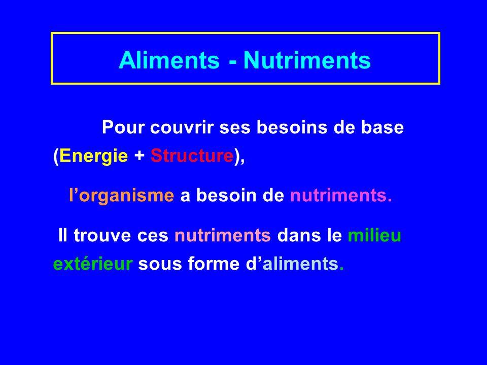 Aliments - Nutriments Pour couvrir ses besoins de base (Energie + Structure), l'organisme a besoin de nutriments.
