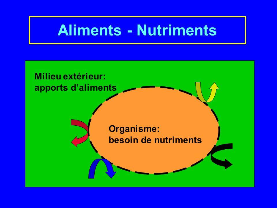 Aliments - Nutriments Milieu extérieur: apports d'aliments Organisme: