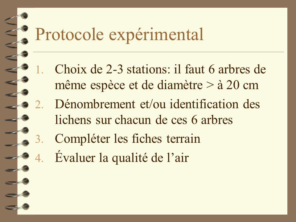 Protocole expérimental