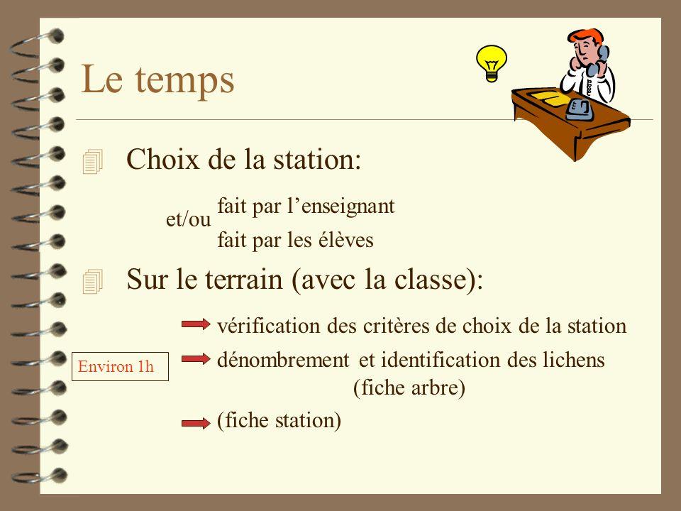 Le temps Choix de la station: fait par l'enseignant