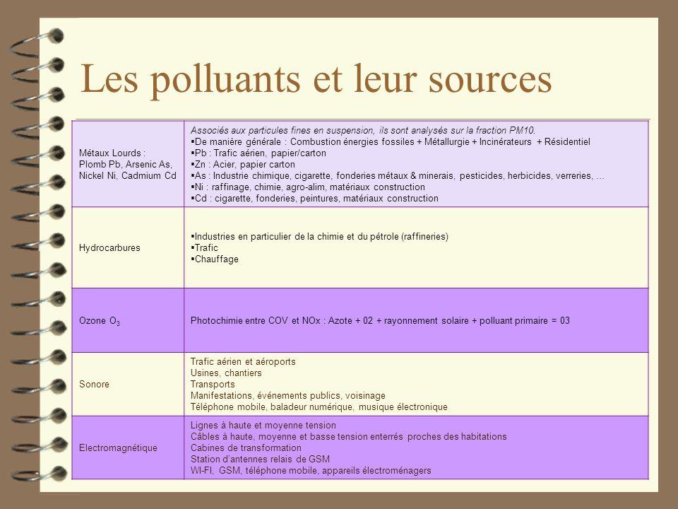 Les polluants et leur sources