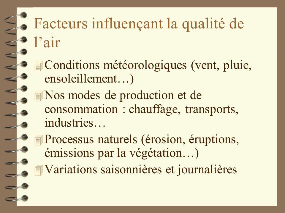 Facteurs influençant la qualité de l'air