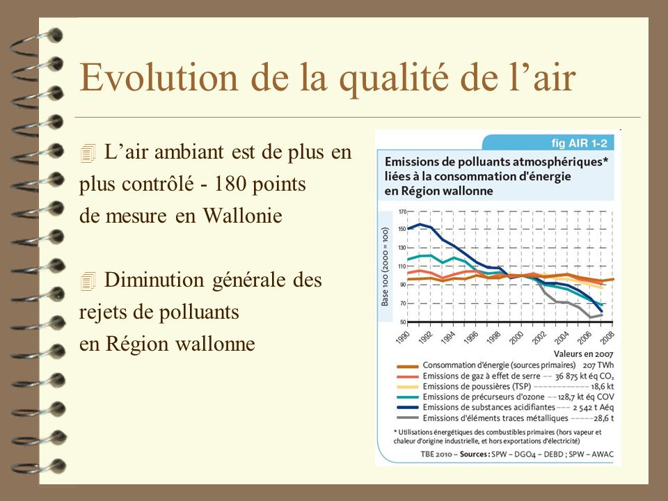 Evolution de la qualité de l'air