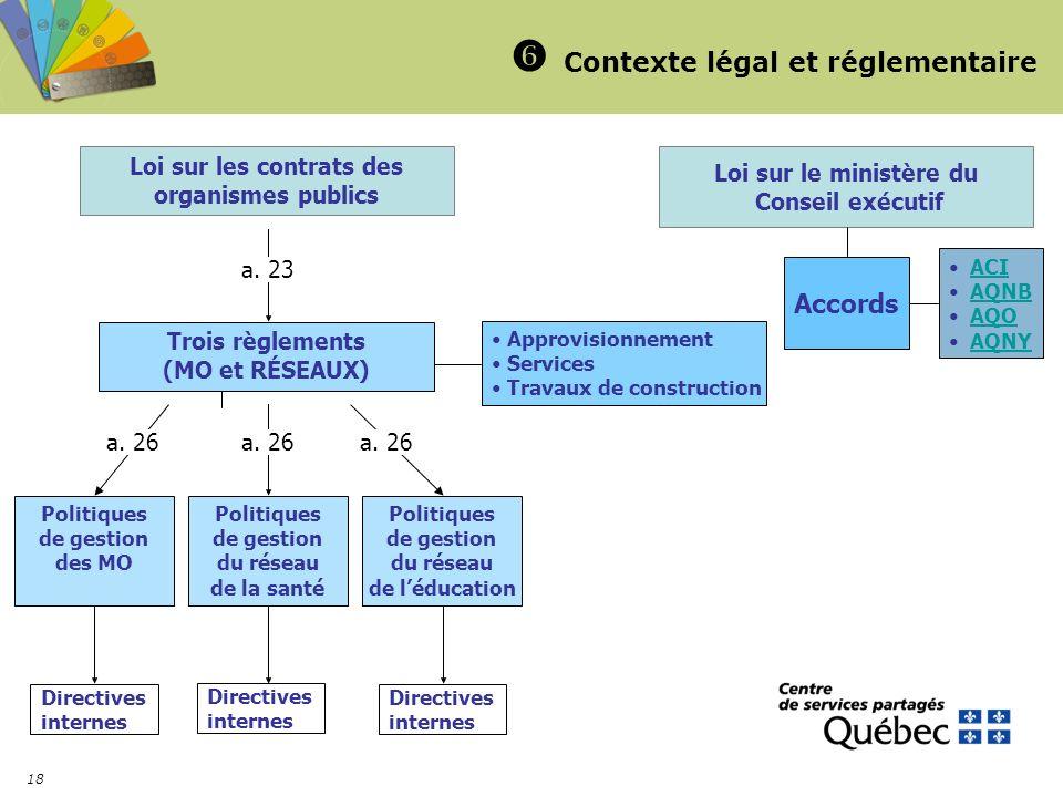  Contexte légal et réglementaire