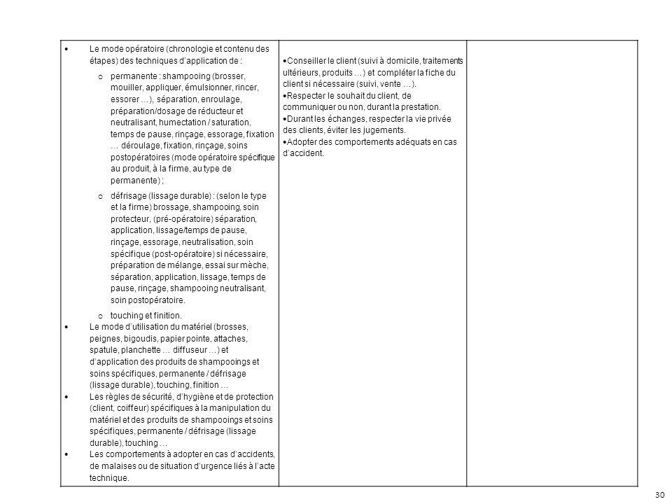 Le mode opératoire (chronologie et contenu des étapes) des techniques d'application de :