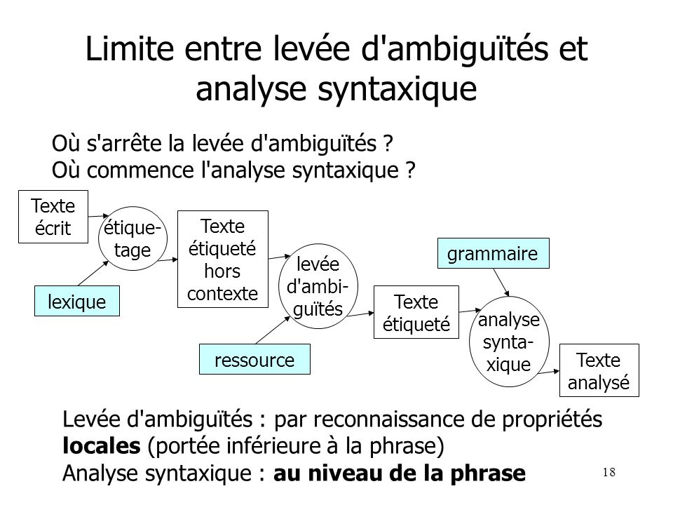 Limite entre levée d ambiguïtés et analyse syntaxique
