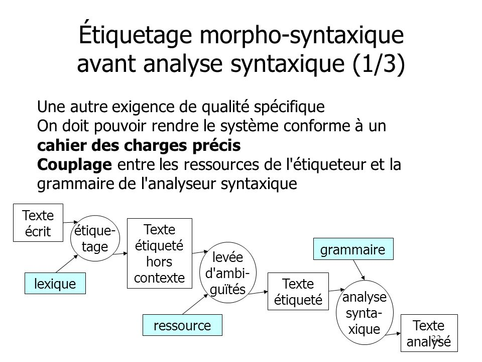Étiquetage morpho-syntaxique avant analyse syntaxique (1/3)