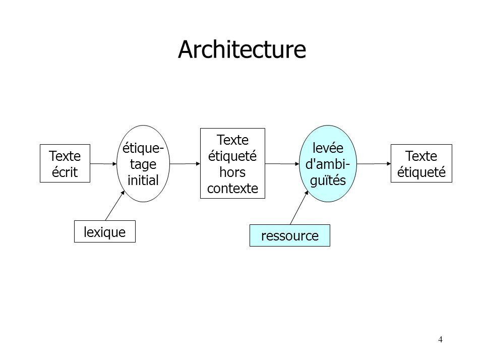 Architecture étique- tage initial levée d ambi- guïtés Texte étiqueté