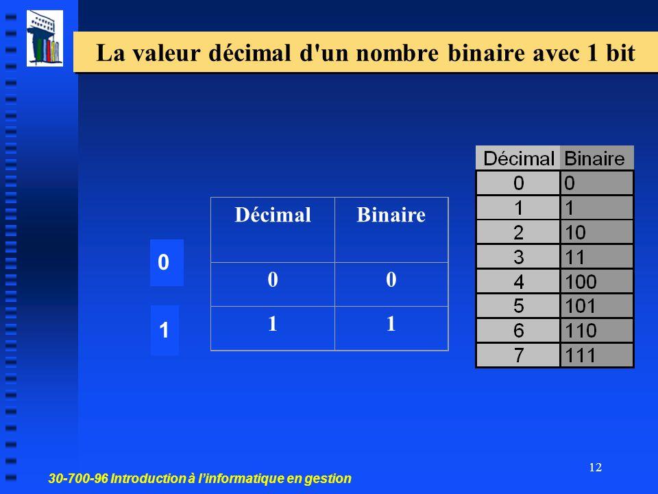 La valeur décimal d un nombre binaire avec 1 bit