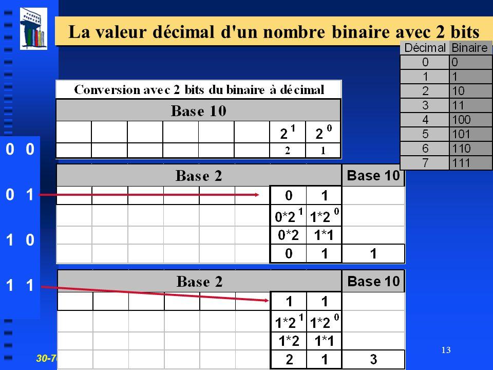 La valeur décimal d un nombre binaire avec 2 bits