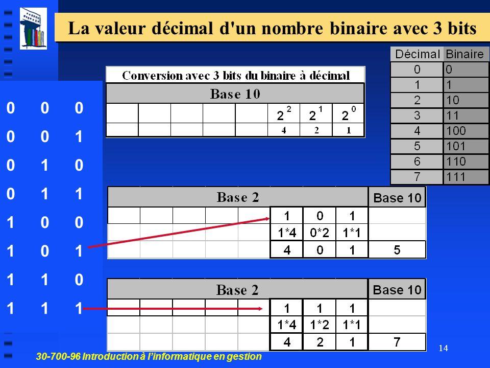 La valeur décimal d un nombre binaire avec 3 bits