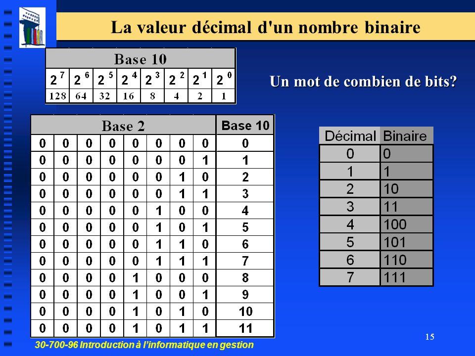 La valeur décimal d un nombre binaire