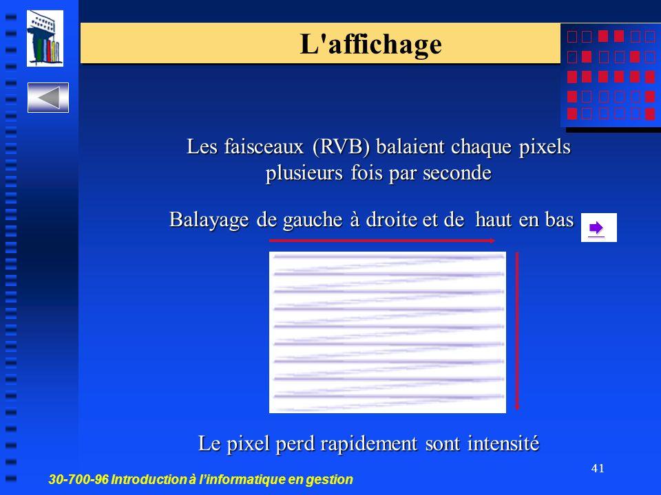 L affichage Les faisceaux (RVB) balaient chaque pixels plusieurs fois par seconde. Balayage de gauche à droite et de haut en bas.
