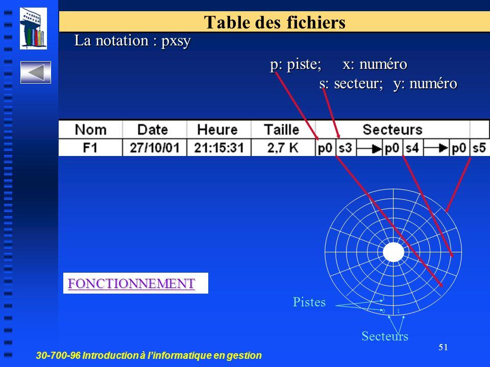 Table des fichiers La notation : pxsy