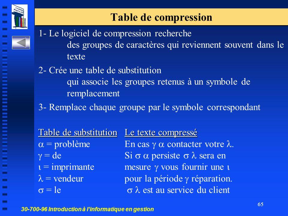 Table de compression 1- Le logiciel de compression recherche des groupes de caractères qui reviennent souvent dans le texte.