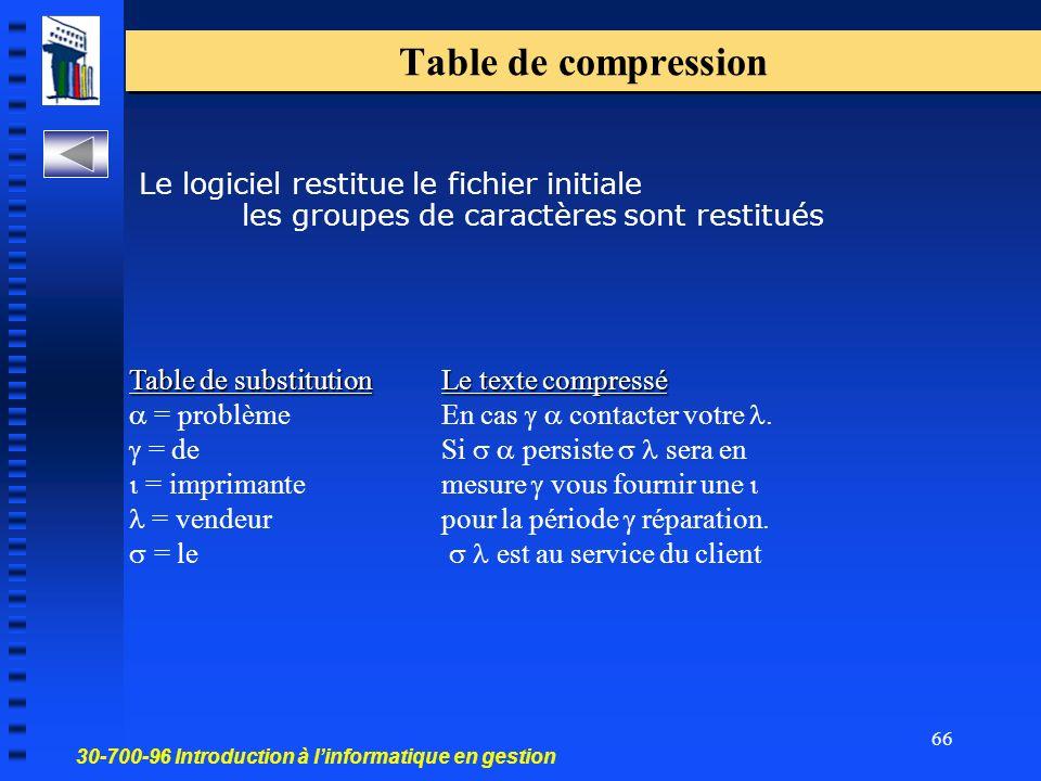 Table de compression Le logiciel restitue le fichier initiale les groupes de caractères sont restitués.