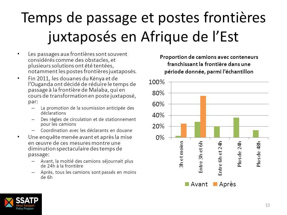 Temps de passage et postes frontières juxtaposés en Afrique de l'Est