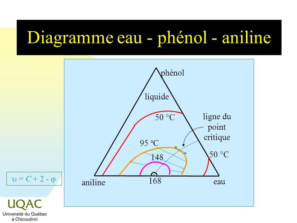 Diagramme eau - phénol - aniline