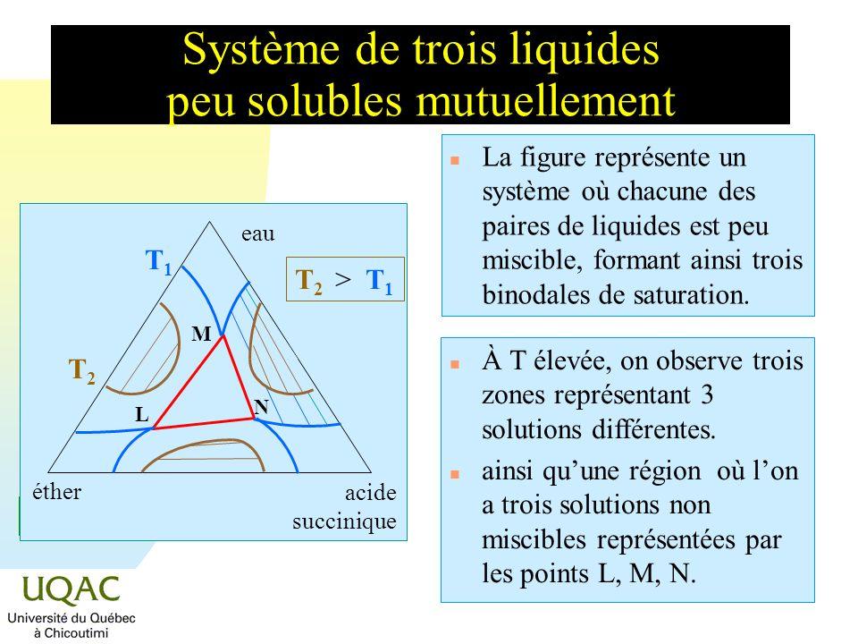 Système de trois liquides peu solubles mutuellement