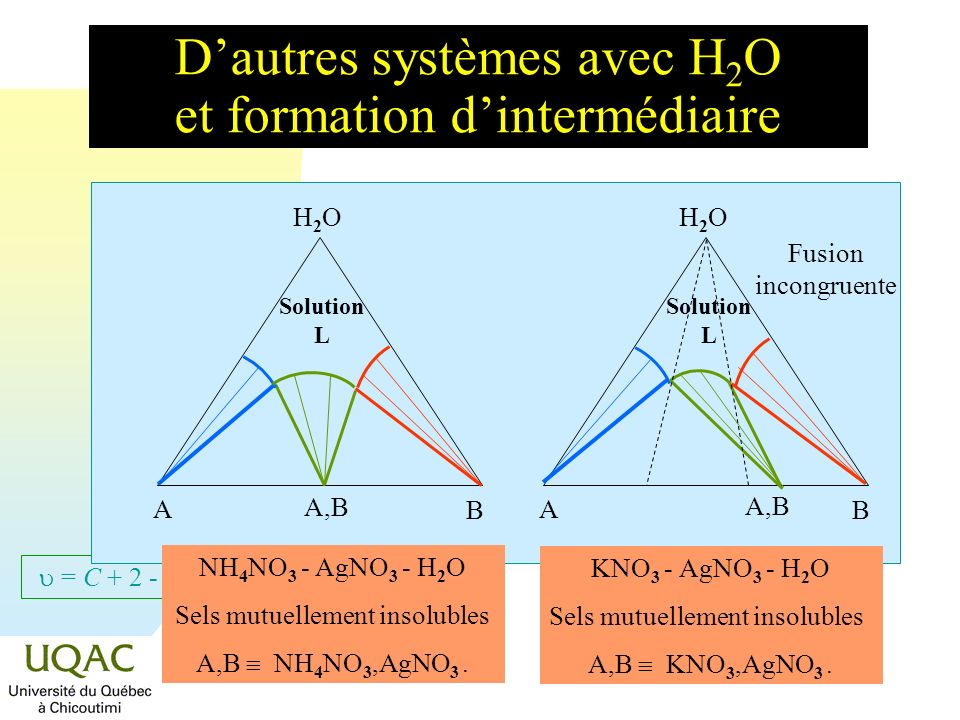D'autres systèmes avec H2O et formation d'intermédiaire