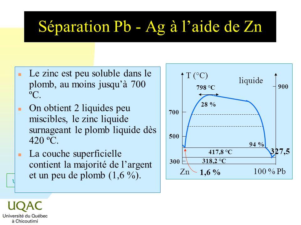 Séparation Pb - Ag à l'aide de Zn