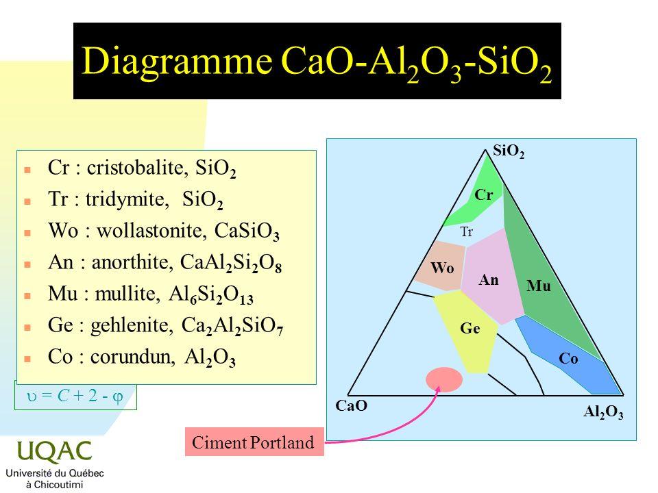 Diagramme CaO-Al2O3-SiO2