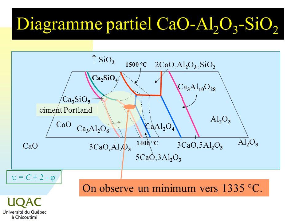 Diagramme partiel CaO-Al2O3-SiO2