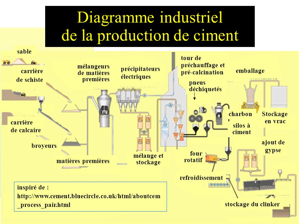 Diagramme industriel de la production de ciment