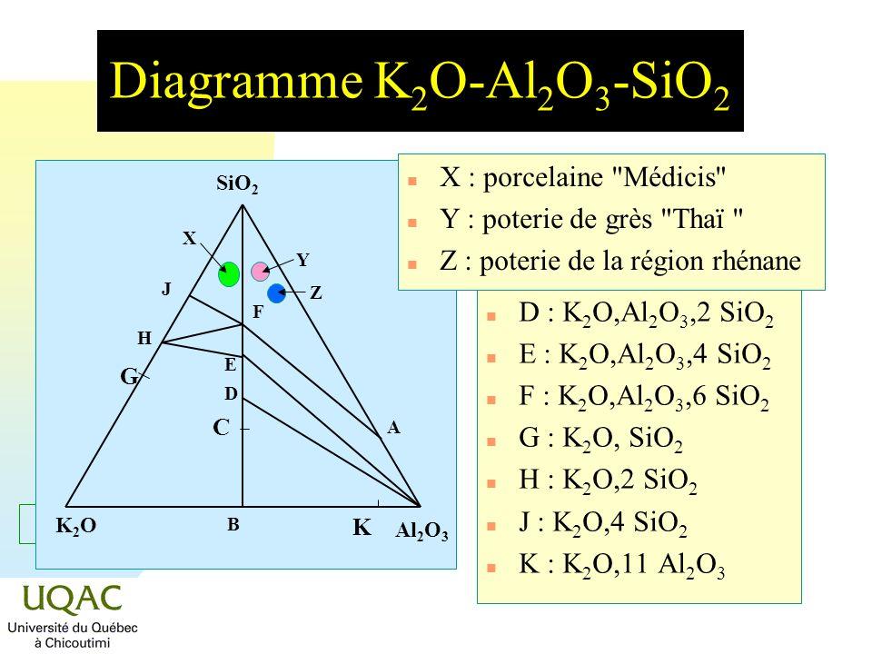 Diagramme K2O-Al2O3-SiO2 X : porcelaine Médicis A : 3 Al2O3,2 SiO2
