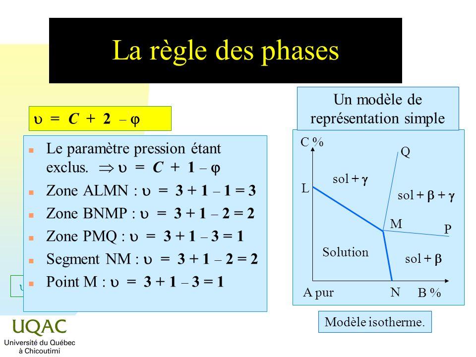 Un modèle de représentation simple