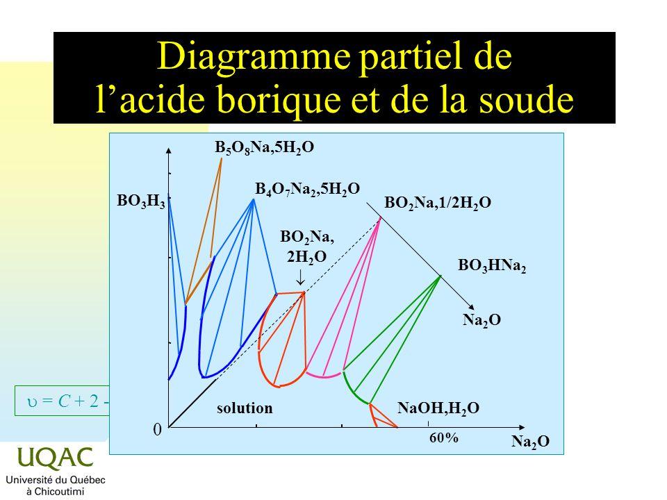 Diagramme partiel de l'acide borique et de la soude