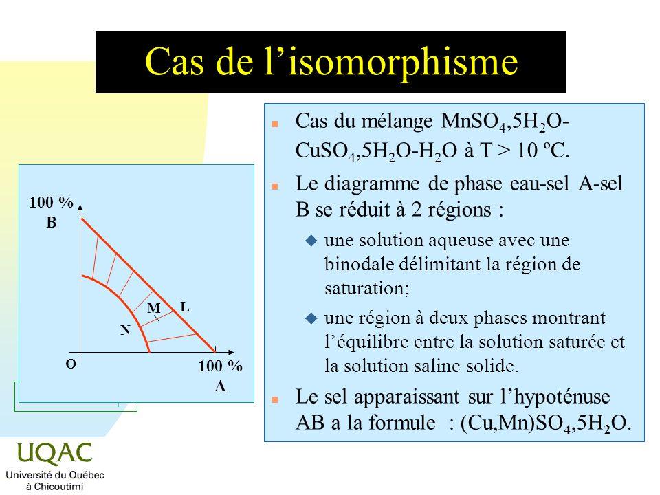 Cas de l'isomorphisme Cas du mélange MnSO4,5H2O-CuSO4,5H2O-H2O à T > 10 ºC. Le diagramme de phase eau-sel A-sel B se réduit à 2 régions :