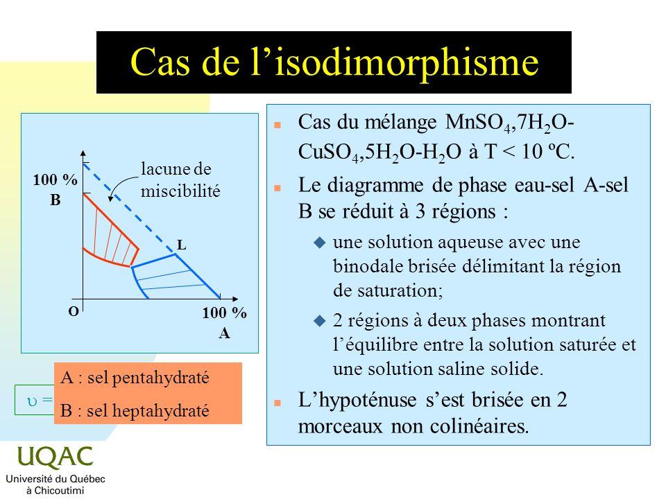 Cas de l'isodimorphisme