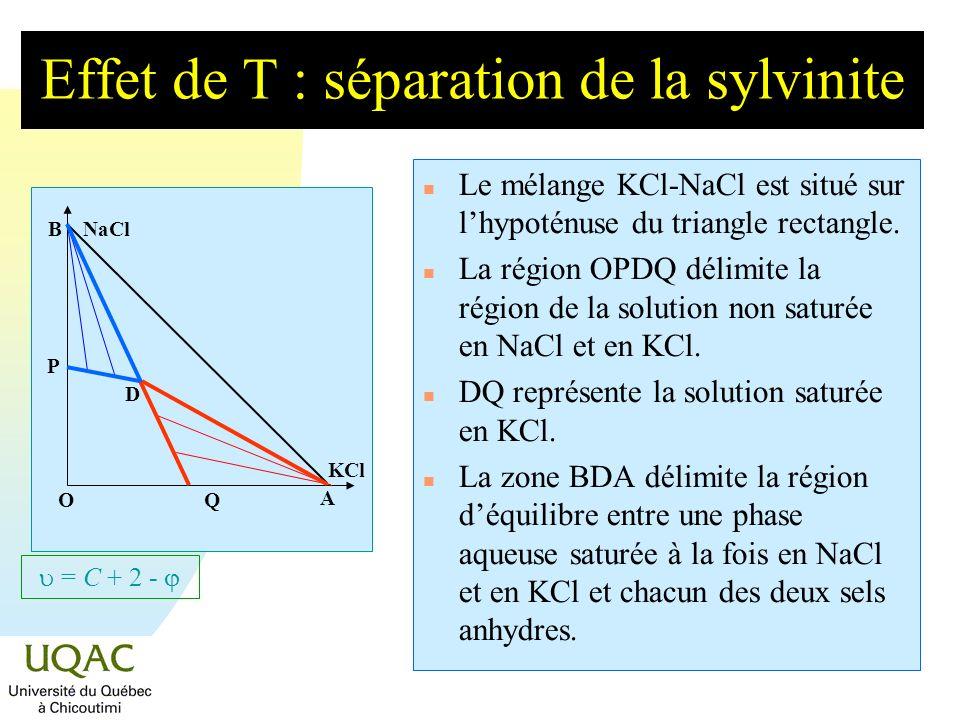 Effet de T : séparation de la sylvinite