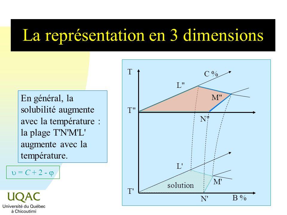 La représentation en 3 dimensions
