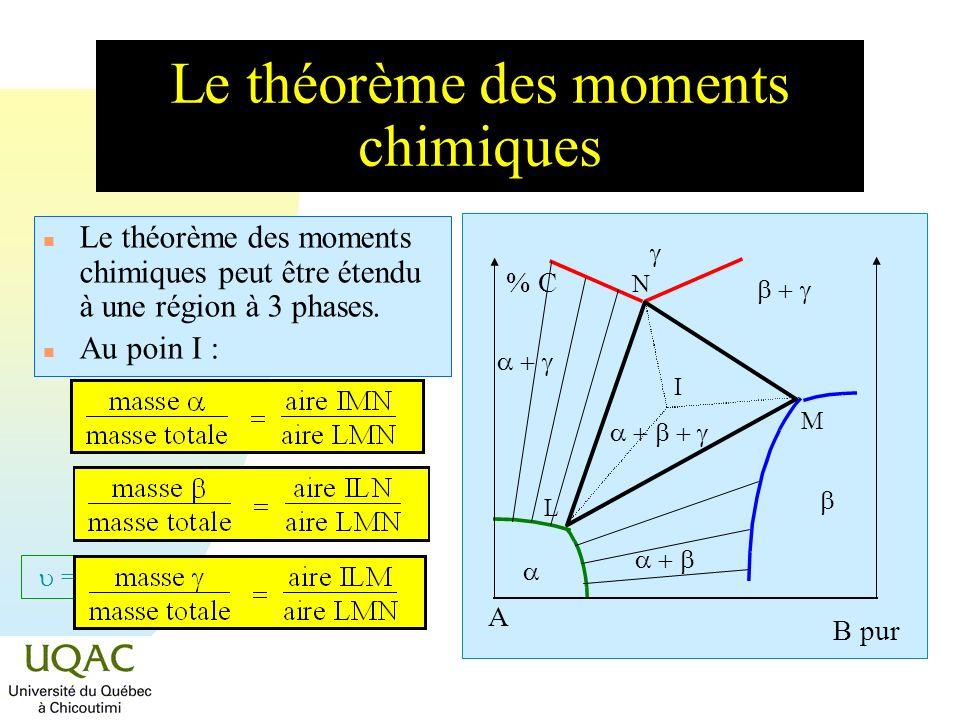 Le théorème des moments chimiques
