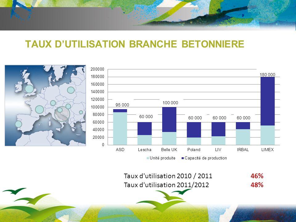 TAUX D'UTILISATION BRANCHE BETONNIERE