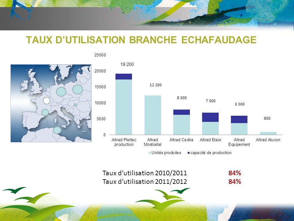TAUX D'UTILISATION BRANCHE ECHAFAUDAGE