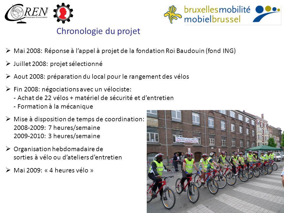 Chronologie du projet Mai 2008: Réponse à l'appel à projet de la fondation Roi Baudouin (fond ING) Juillet 2008: projet sélectionné.