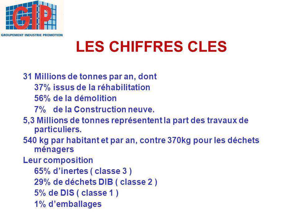 LES CHIFFRES CLES 31 Millions de tonnes par an, dont