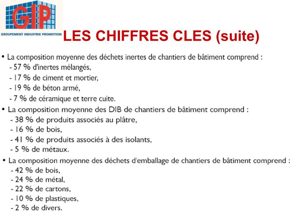 LES CHIFFRES CLES (suite)