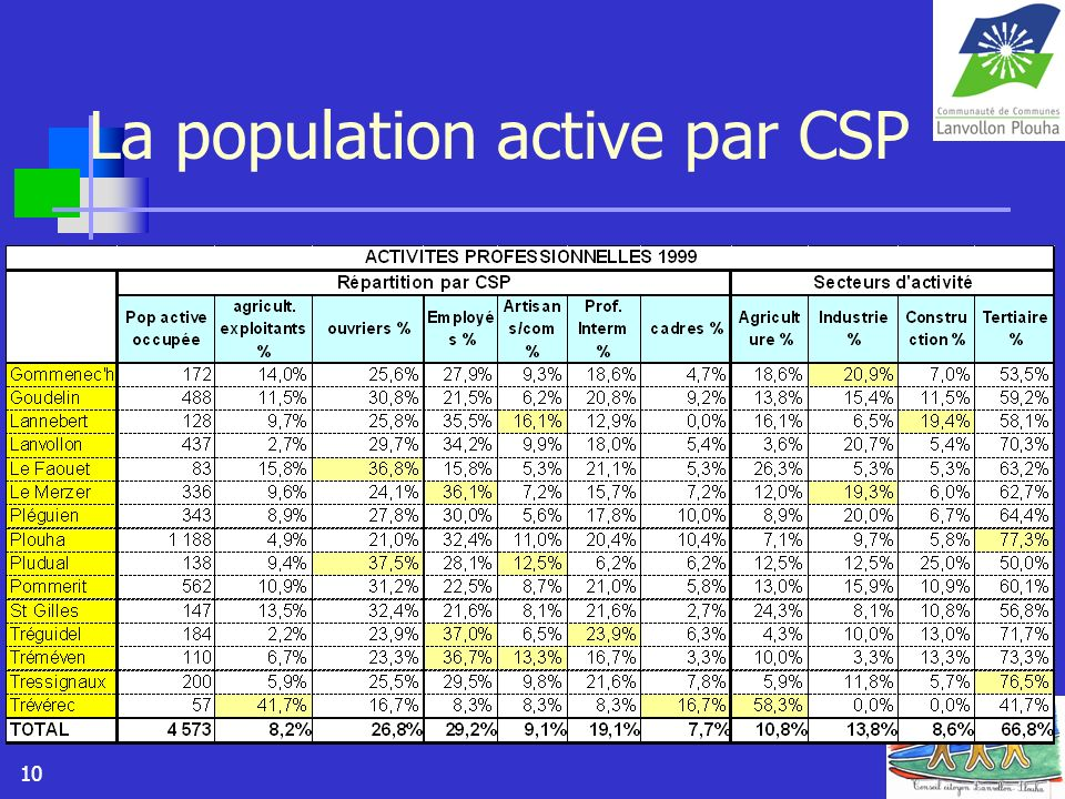 La population active par CSP