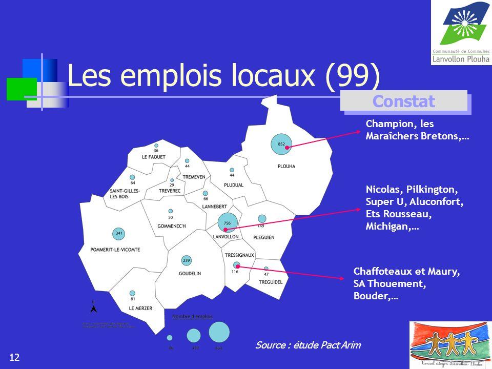 Les emplois locaux (99) Constat Champion, les Maraîchers Bretons,…