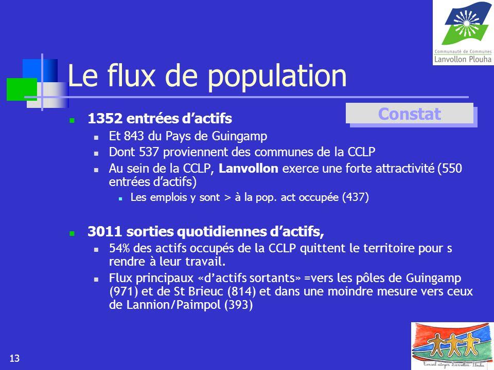 Le flux de population Constat 1352 entrées d'actifs