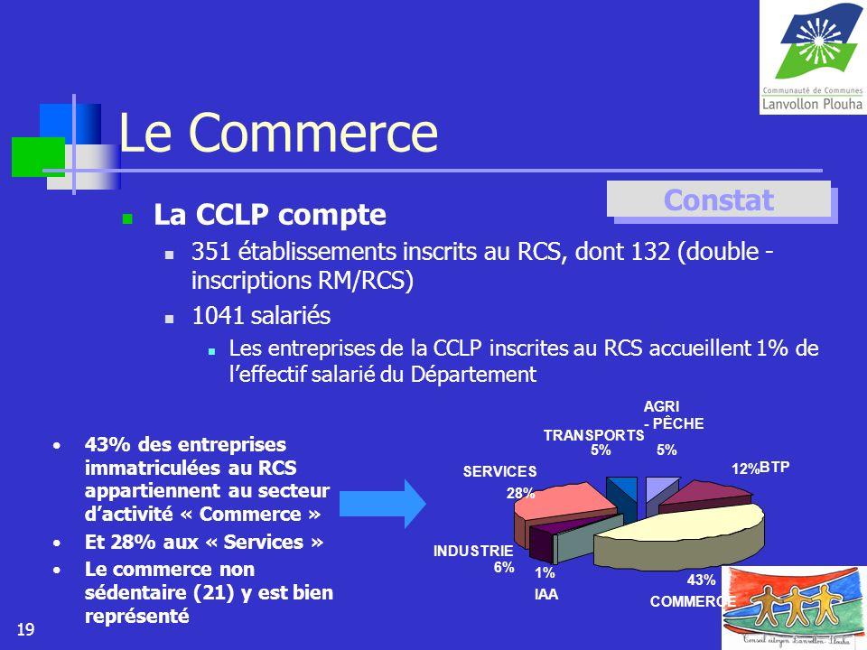 Le Commerce Constat La CCLP compte