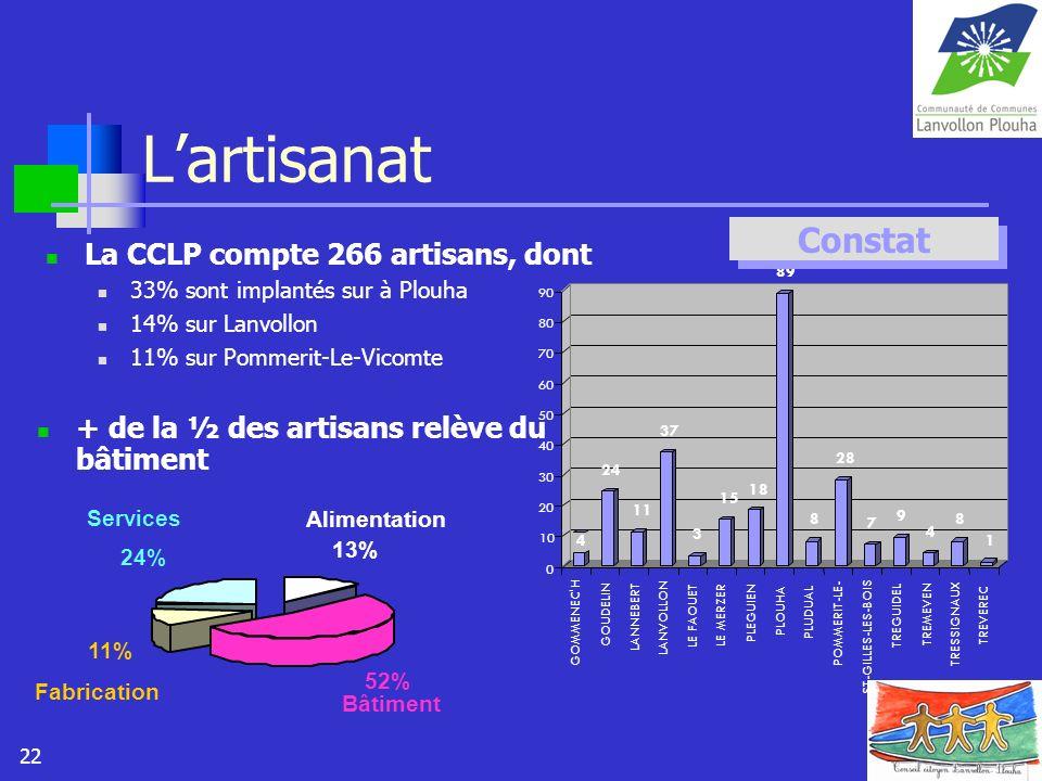 L'artisanat Constat La CCLP compte 266 artisans, dont